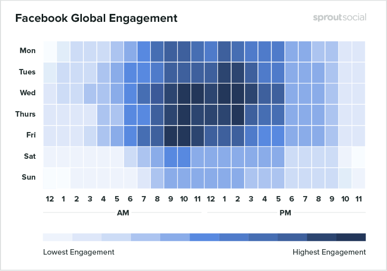 Facebook Global Engagemen - Sprout
