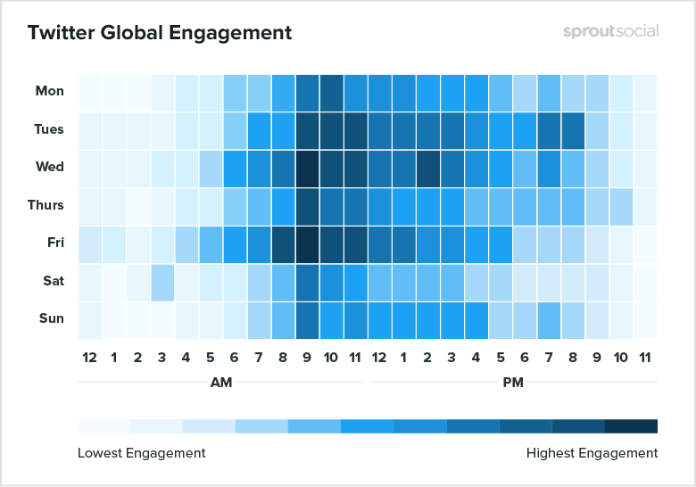 Twitter global engagement - Sprout Social